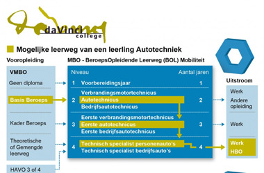 Infographic over opbouw opleiding Da vinci College met het populairste leerpad