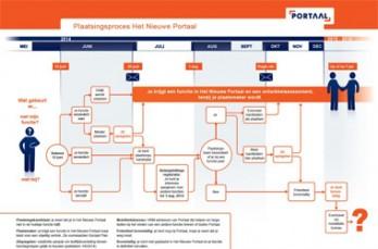Praatplaat, illustratie of stand alone-infographic? Wat moet je maken? Een infographic reorganisatieproces als praatplaat.