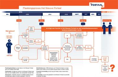 KJlikbare infographic over plaatsingsproces bij reorganisatie bij woningbouwcorporatie Portaal