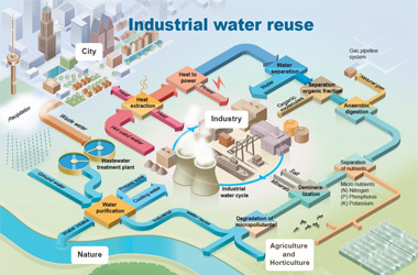 Infographic over het proces van industrieel water hergebruik voor TNO