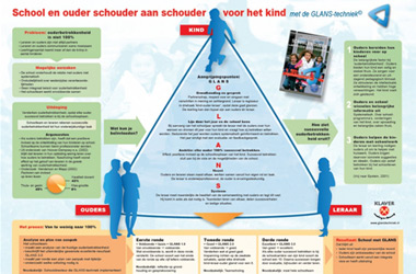 Infographic van boeksamenvatting over het stimuleren van ouderbetrokkenheid bij school