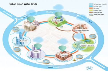 Infographic over hoe een Urban Smart Water Grid werkt. Voor TNO.