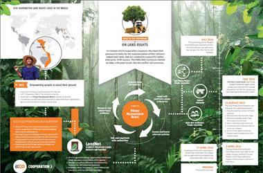 Infographic over een landrechten-case voor jaarverslag ICCO
