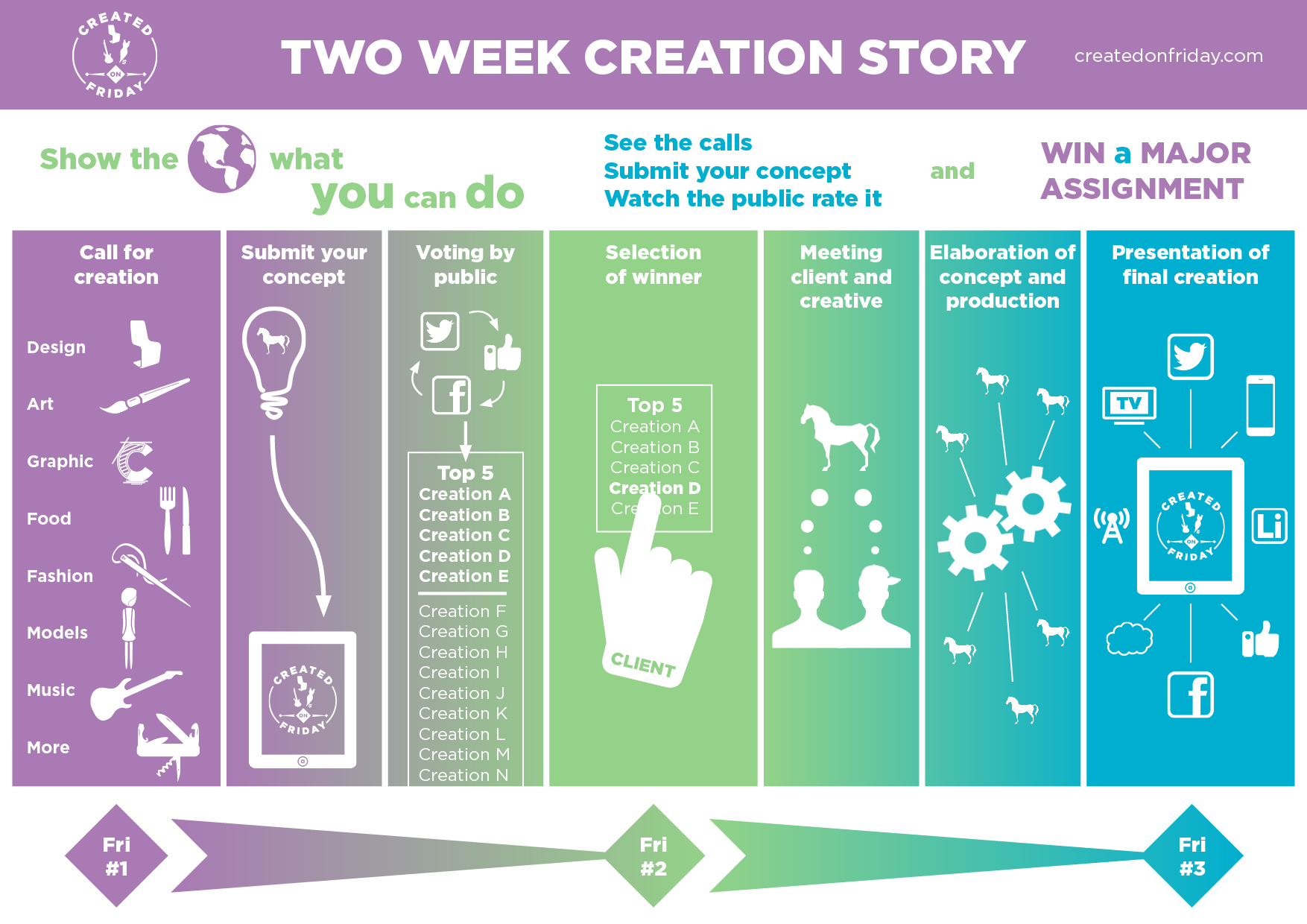 Infographic Created On Friday over productieproces Linsen Communicatie