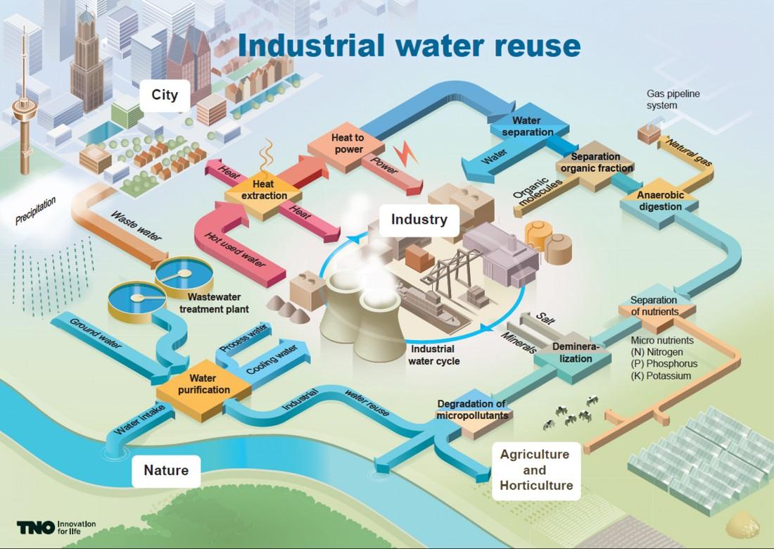 Infographic voor TNO over Industrial water reuse water hergebruik recycling Linsen Communicatie