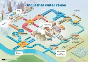 Infographic Industrial water reuse