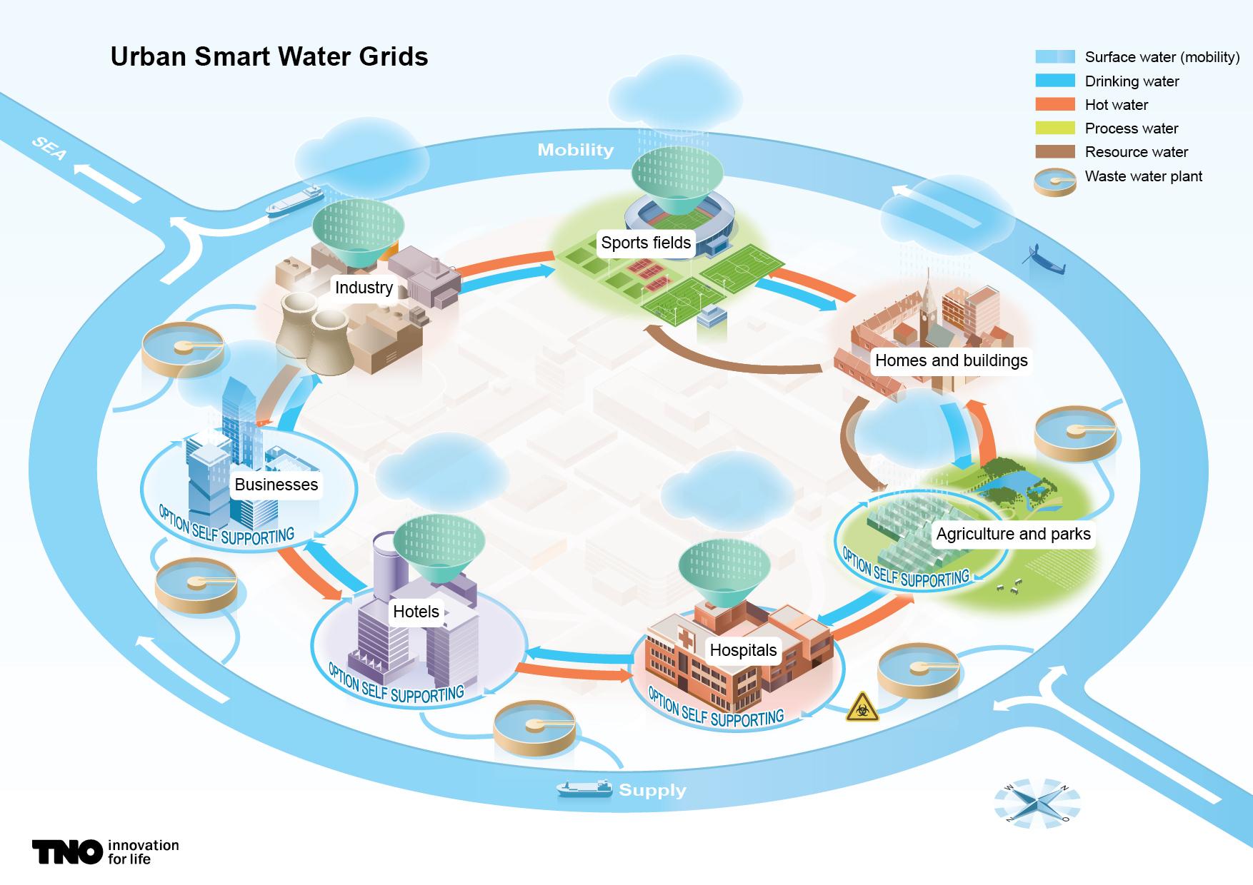 Infographic voor TNO Toekomst watermanagement Smart Water grid Linsen Communicatie