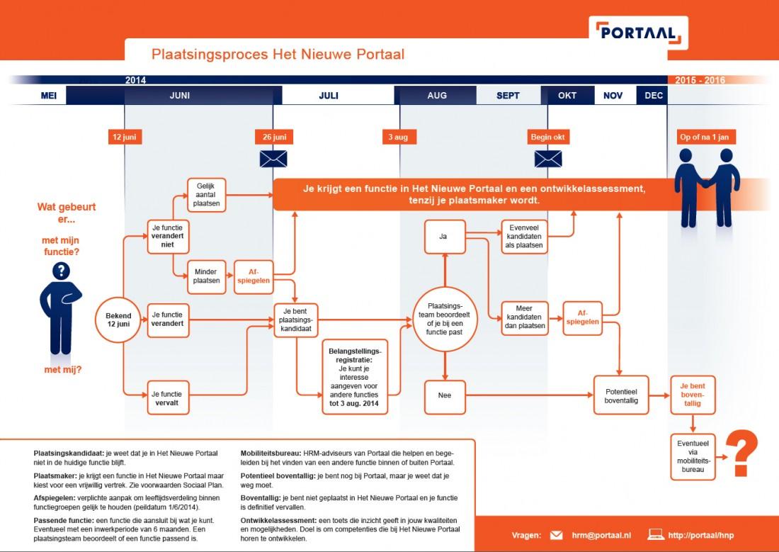 Infographic reorganisatie