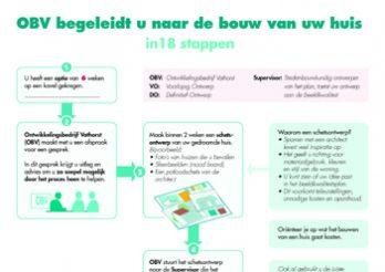 Infographic voor Ontwikkelingsbedrijf Vathorst - OB - over processtappen om een omgevingsvergunning te krijgen (zeg bouwvergunning).