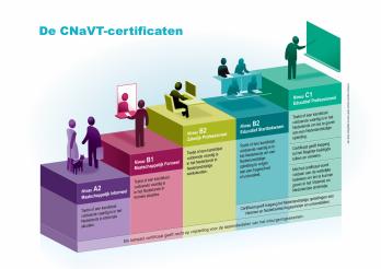 Infographic overzicht van de opeenvolgende certificaten Nederlands als vreemde taal van de Taalunie.