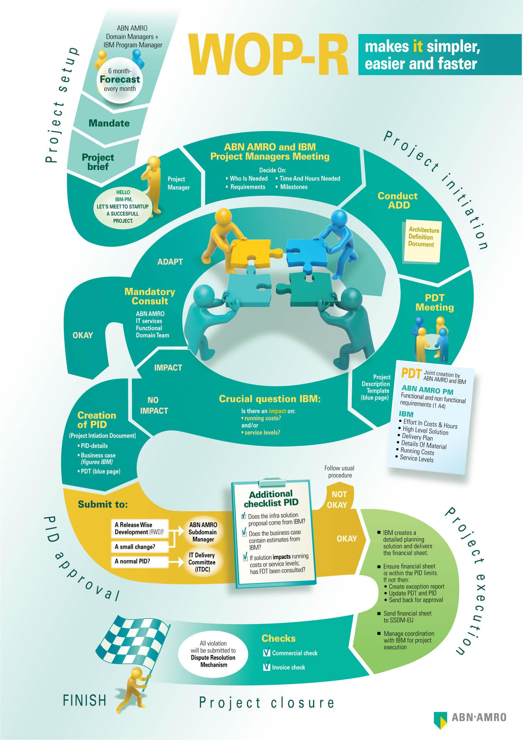 Infographic over een nieuw proces bij ABNAMRO.