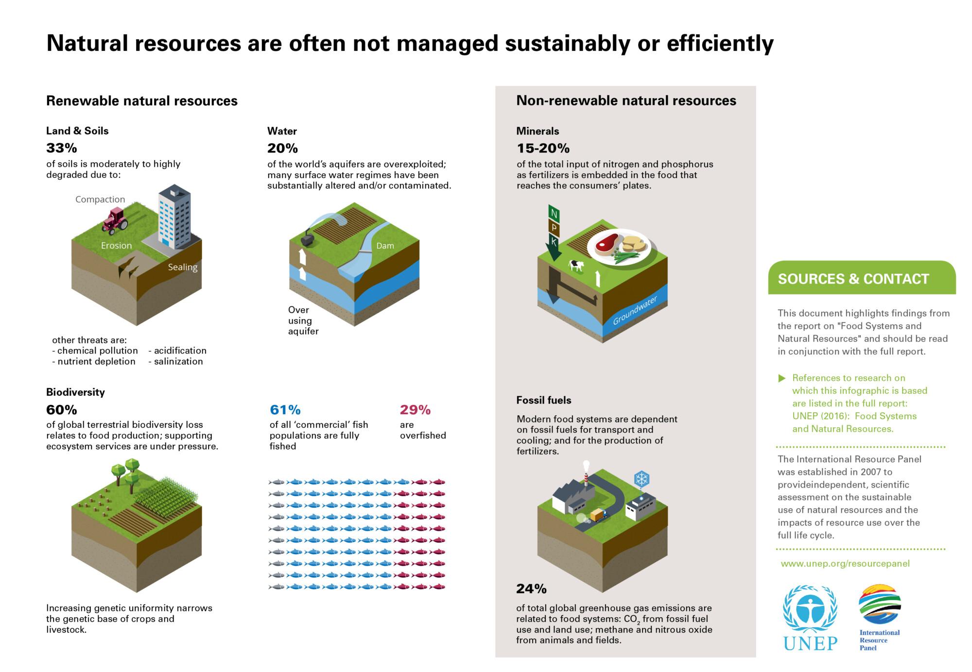 Datavisualisaties in een UNEP rapport