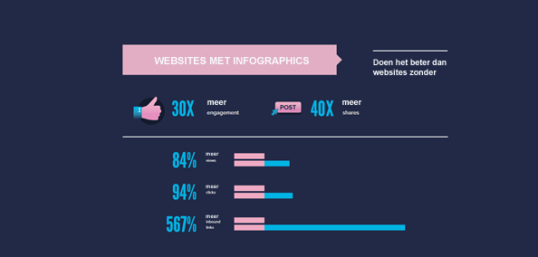30x meer engagement door infographics
