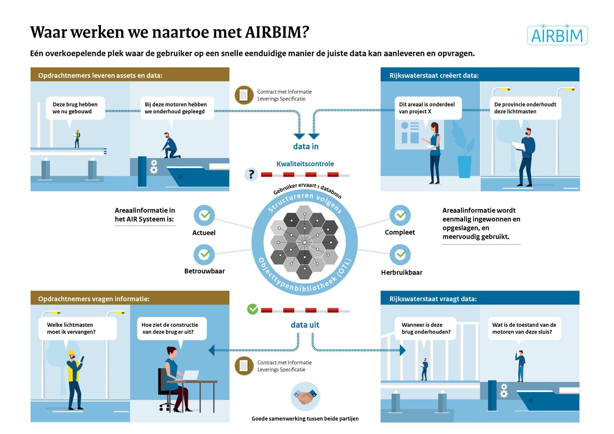 Infographic uit een serie voor Rijkswaterstaat
