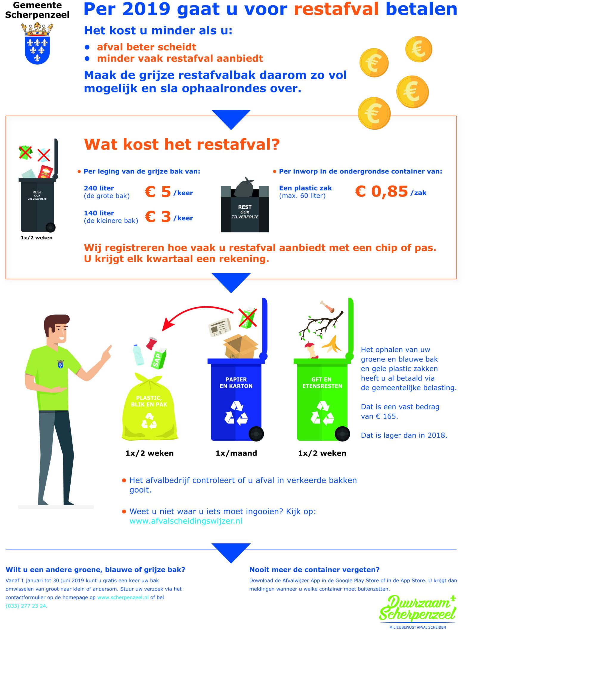 Infographic die kort het nieuwe afvalscheidingsbeleid van de gemeente Scherpenzeel