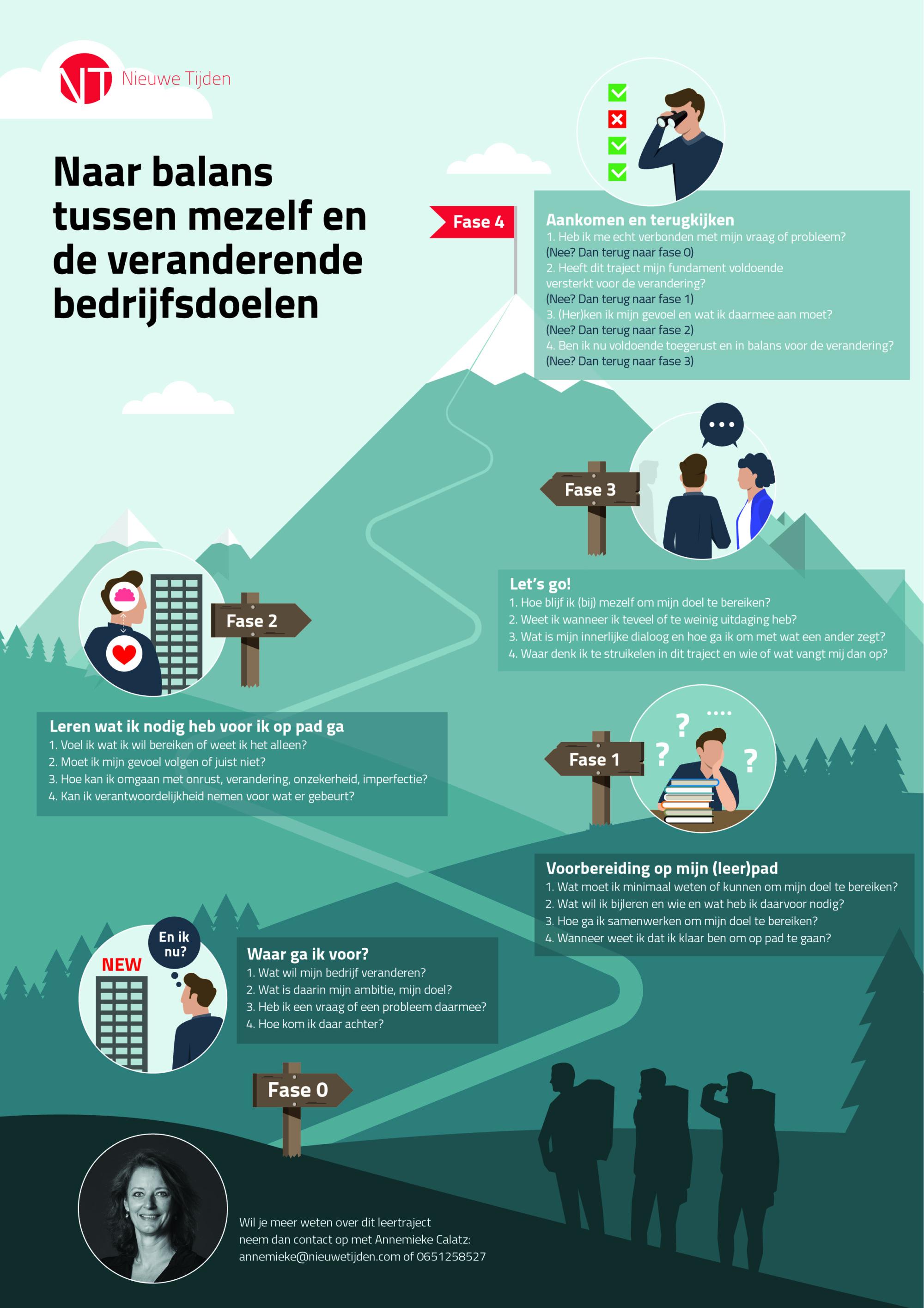Infographic voor het bedrijf Nieuwe Tijden die vertelt hoe Nieuwe Tijden werknemers helpt om in balans te komen