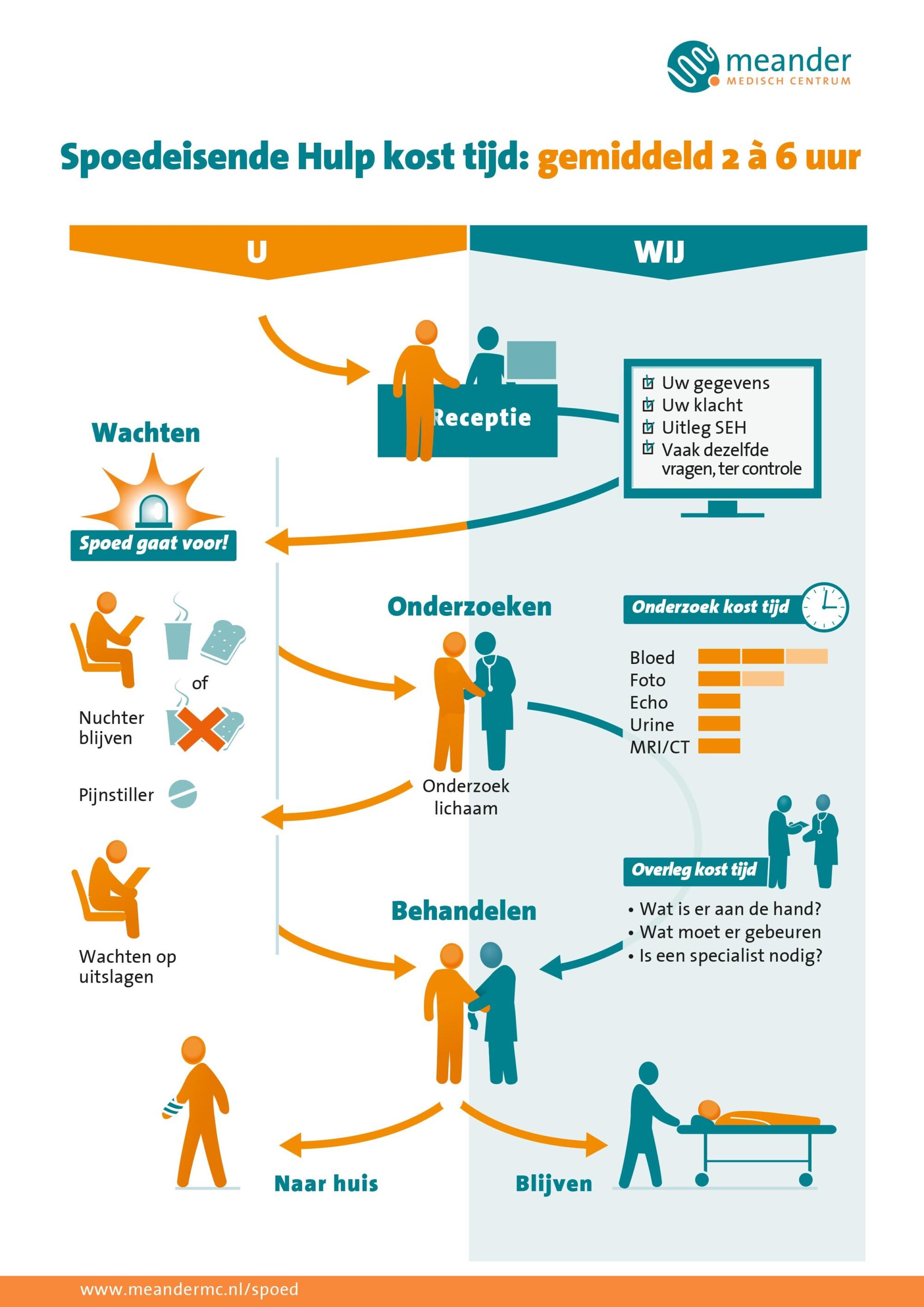 Infographic voor het MeanderMC in Amersfoort over de wachttijden bij de Spoedeisende Hulp