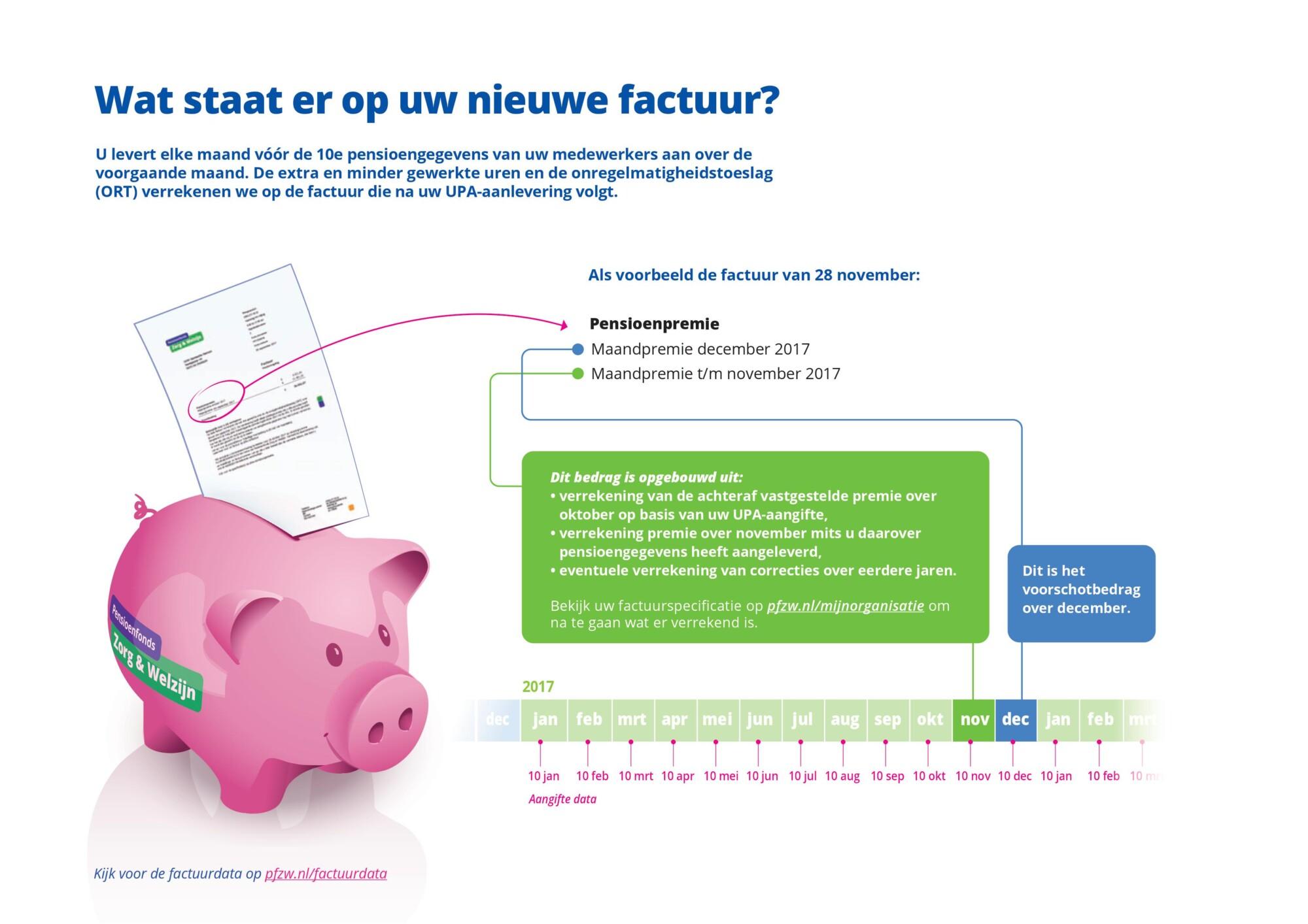 Infographic uit een serie die deelnemende werkgevers aan het Pensioenfonds Zorg en Welzijn