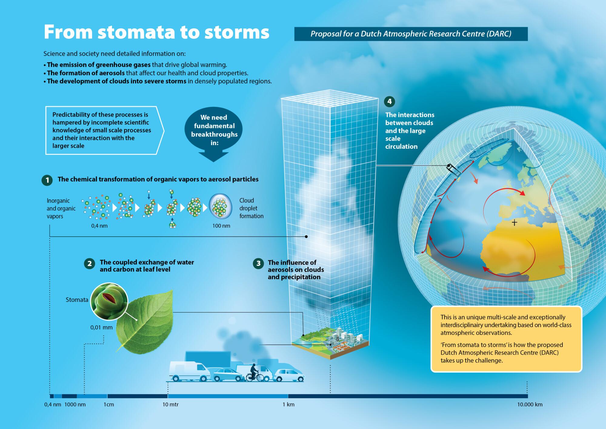 Infographic voor Zwaartekracht-subsidieaanvraag van het Dutch Atmosferic Research Centre (DARC)