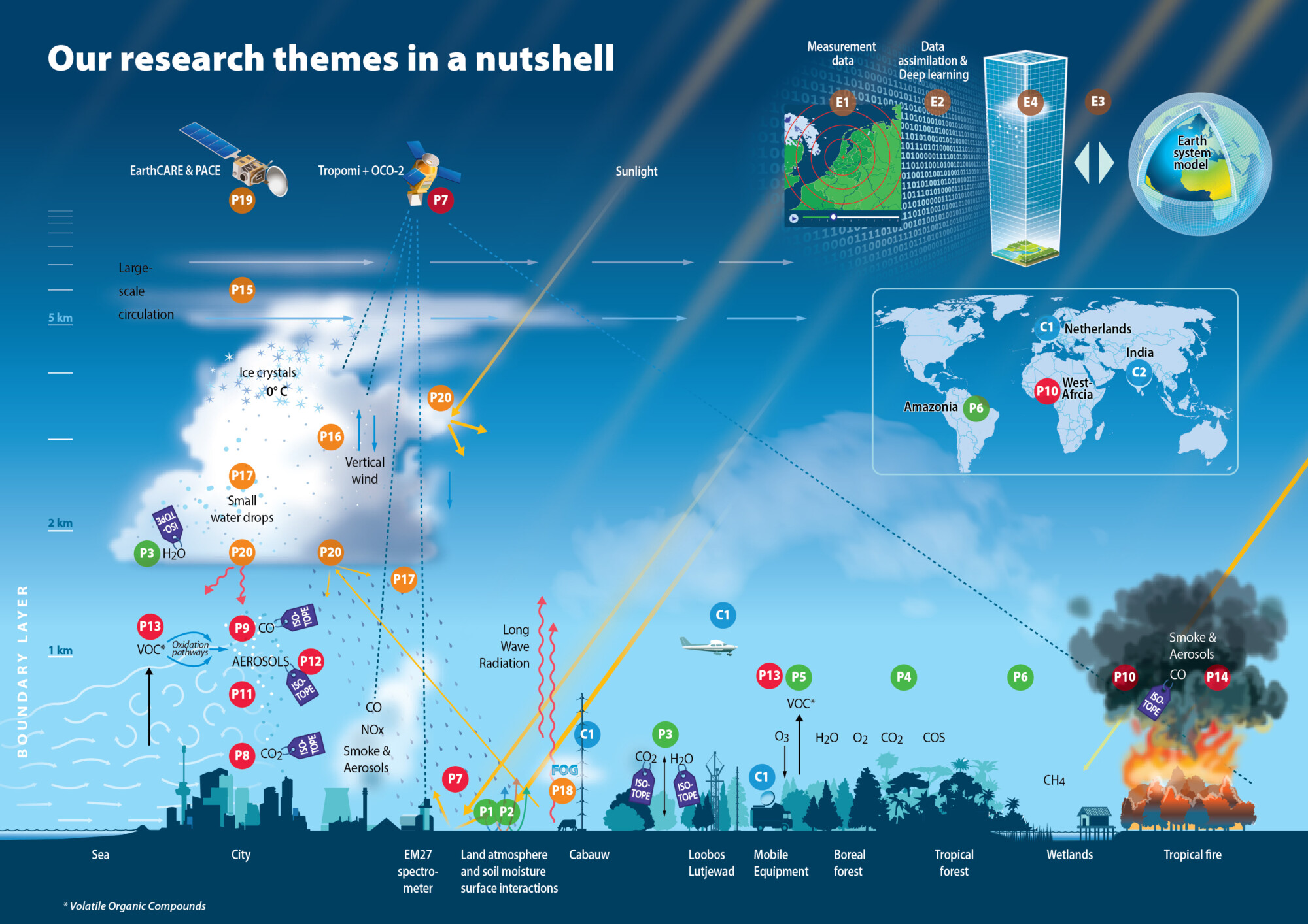 Infographic voor Zwaartekracht-subsidieaanvraag van het Dutch Atmosferic Research Centre (DARC) o.l.v. de Wageningen Universiteit.