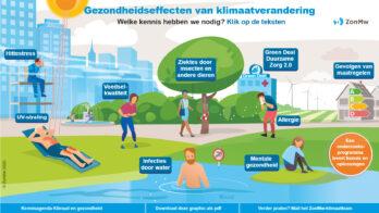 Infographic Gezondheidseffecten van klimaatverandering