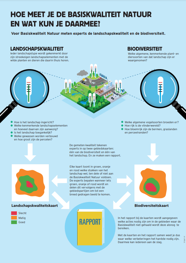 Basiskwaliteit Natuur: hoe meet je het en wat kun je daarmee?