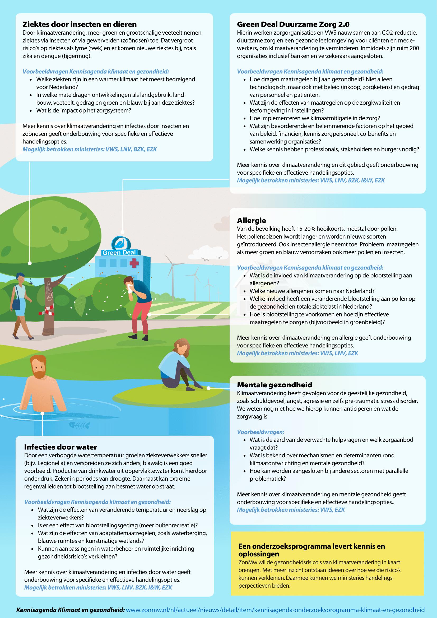 Voorbeeld van hoe je kunt lobbyen met infographic om samenwerkingspartners te vinden voor de financiering van een programma om de gezondheidsgevolgen van klimaatverandering te onderzoeken. Pagina 2