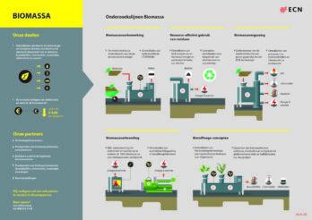 Biomassa onderzoekslijn